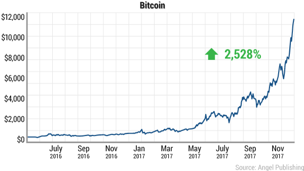 bbr-fed-lord-bitcoin
