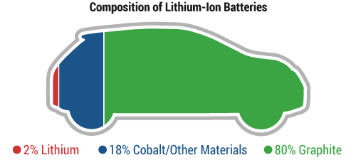 Lithium Ion Battery Composition