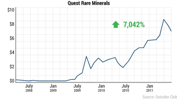 Quest Rare Minerals