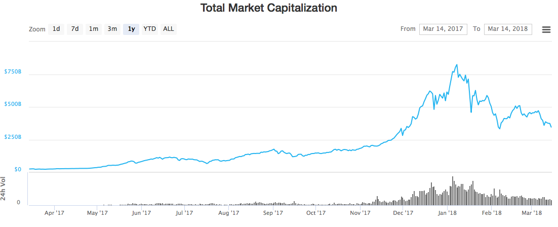 what happened to the crypto market today