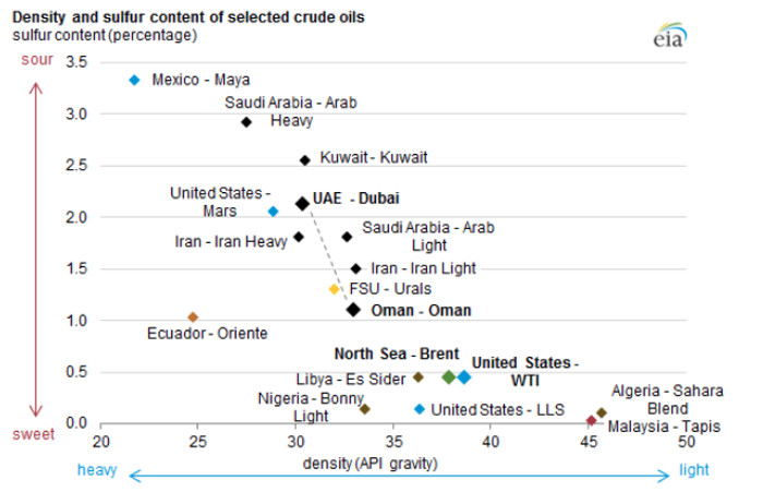 Density and Sulfur Content of crude oils