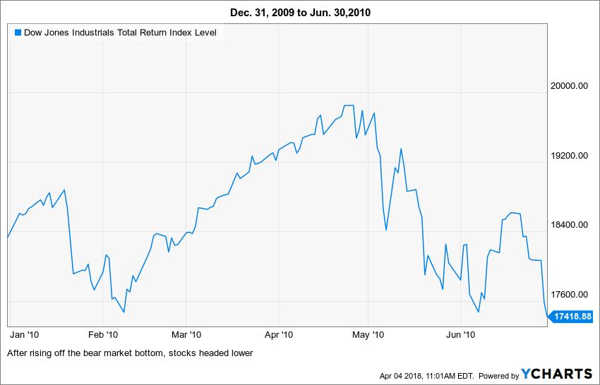 ^DJITR Chart 2009-2010