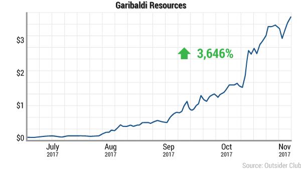 Garibaldi Resources