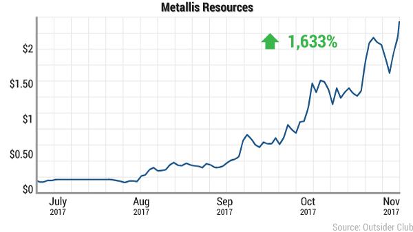 Metallis Resources