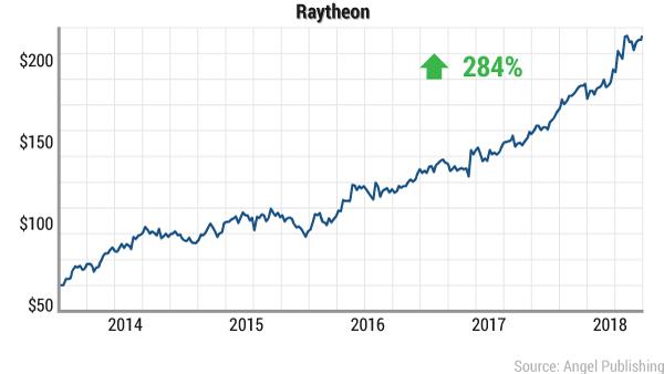 paic-money-raytheon