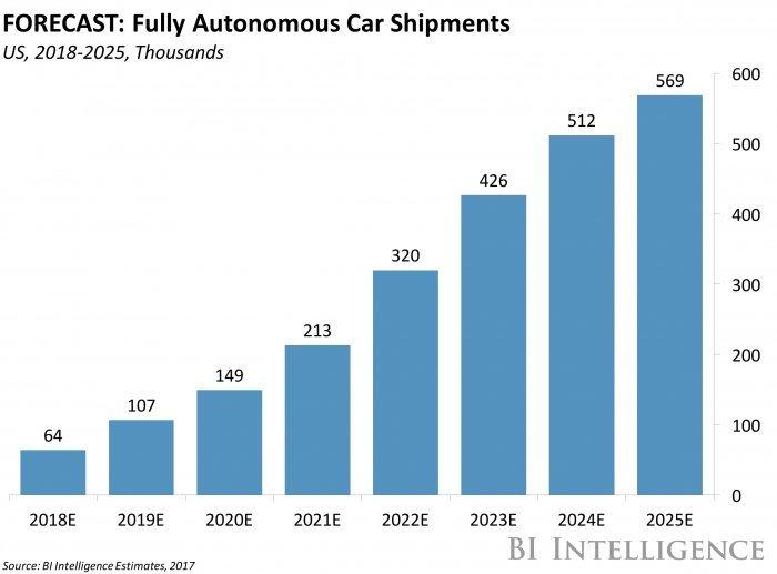 BI Driverless Cars