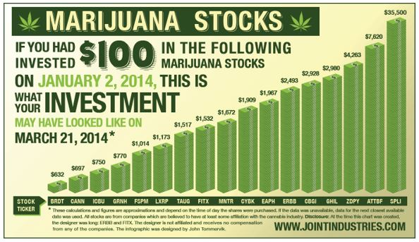 2014 pot stock gains