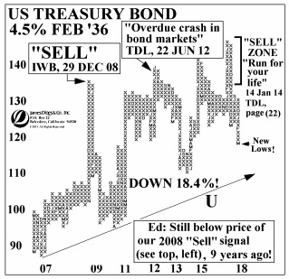 Dines US Treasury Chart