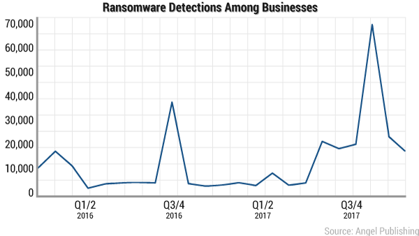 ransomware-detections-2016-2017