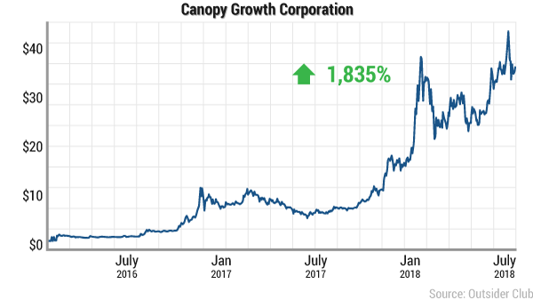 Canopy Growth Chart