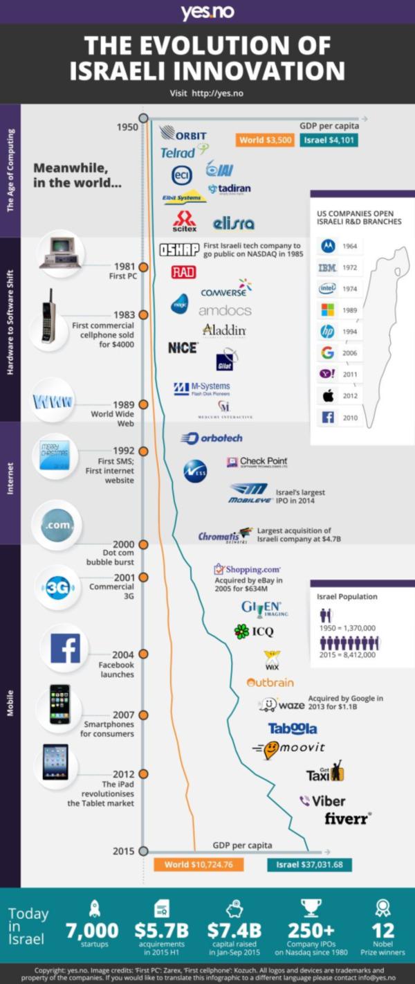 The Evolution of Israeli Innovation