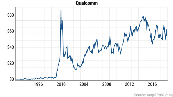 wd-qualcomm-ipo