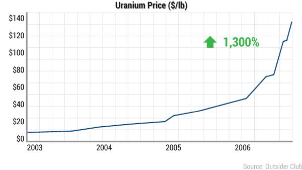 jmm-uranium-uranium