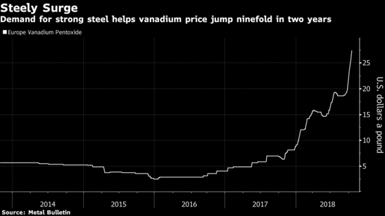 Vanadium Prices