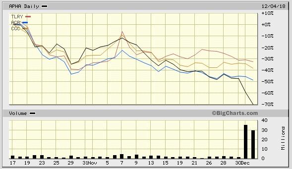 Canopy Growth Tilray Aphria Aurora Stock Chart