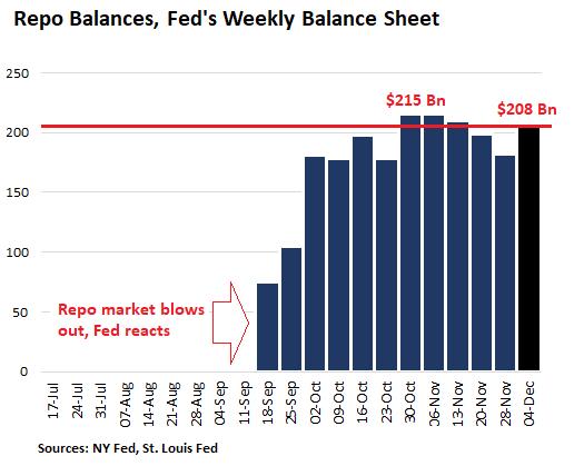 Fed's Money Pump