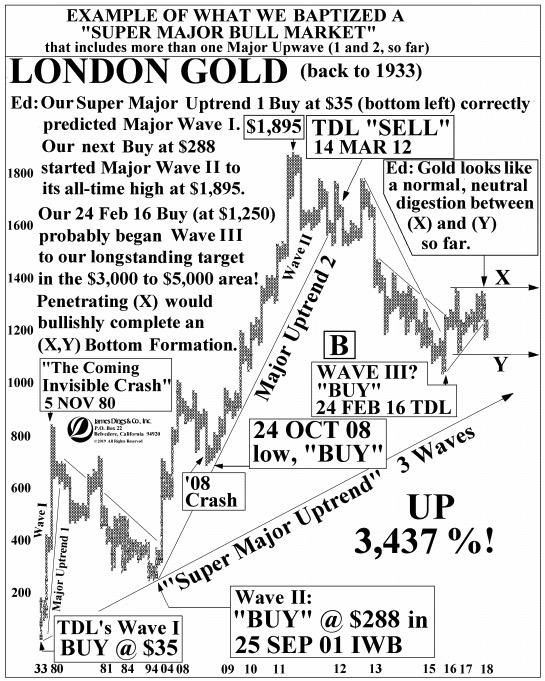 James Dines Super Major Gold Bull Market