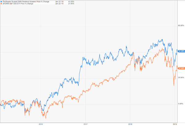 proshares russell vs s&p 600px wide