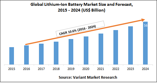 lithium ion battery growth 2016-2024
