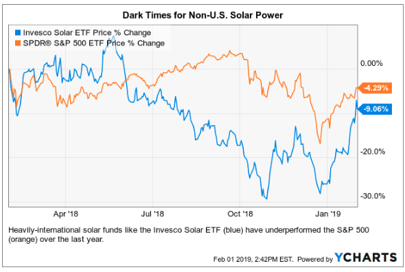 dark times for non-us solar power