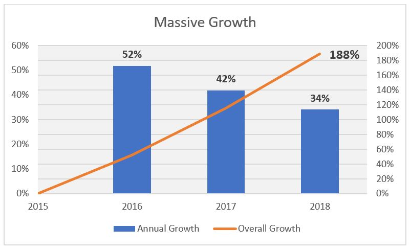 next nflx rev growth annual