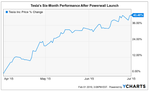 Tesla's six month performance