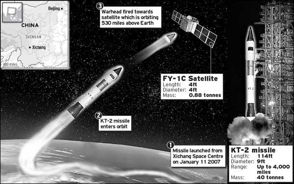 China Satellite Test
