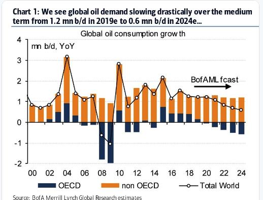 oil demand BAML