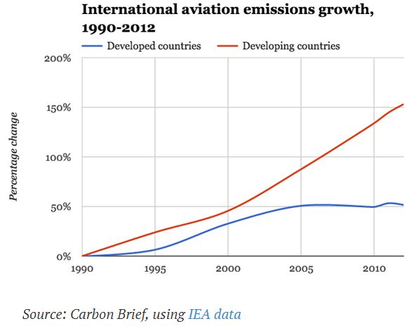 aviation emissions 1990-2012