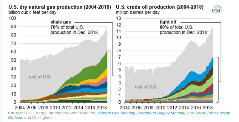 oil-chart-eia