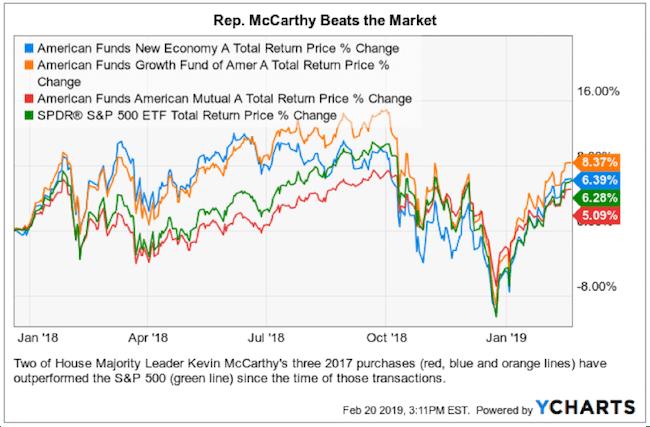 rep mccarthy market beat
