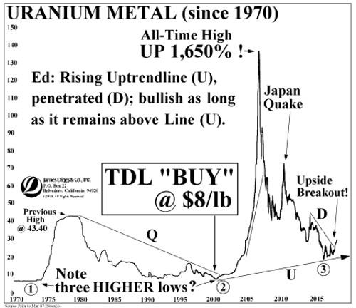 tdl uranium chart