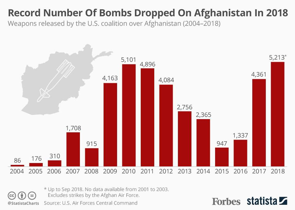 Afghanistan Missiles Bombs