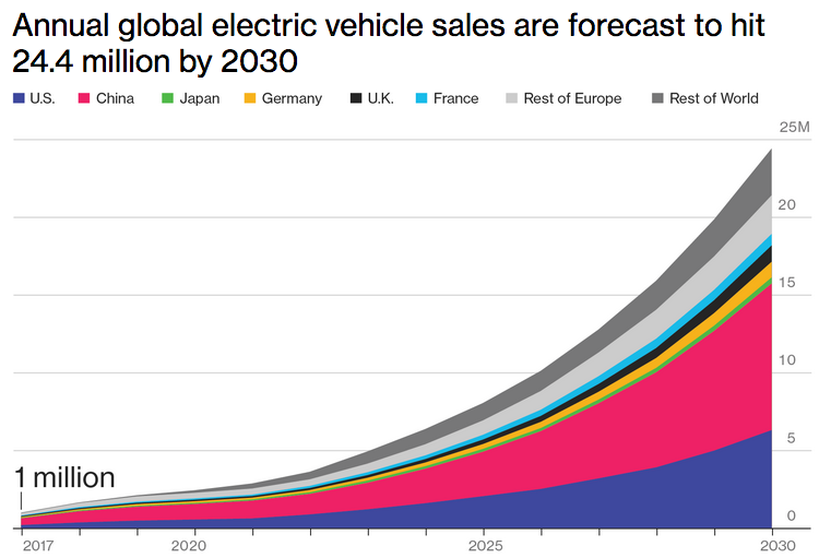 electrical vehicle market 2030