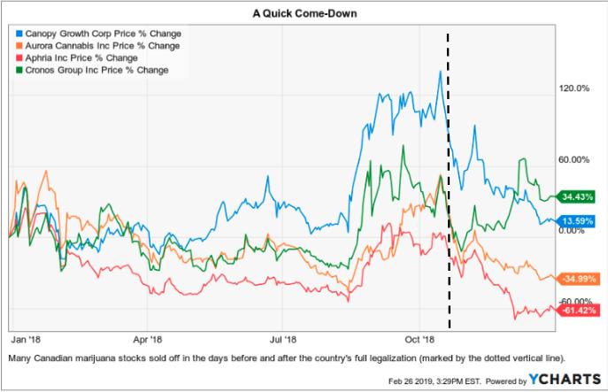 end of prohibition, pot stocks, pot stocks graph