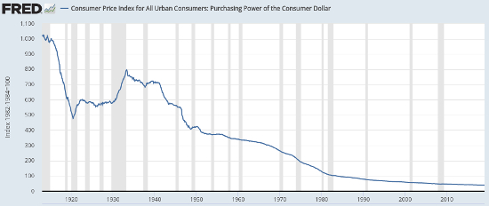 fed fred cpi purchasing power