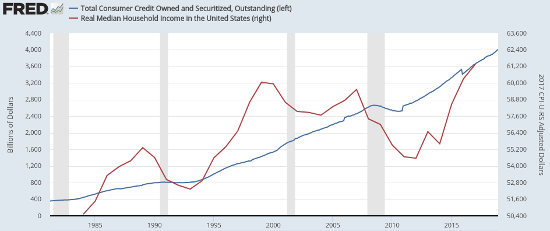 fred consumer credit and real wages