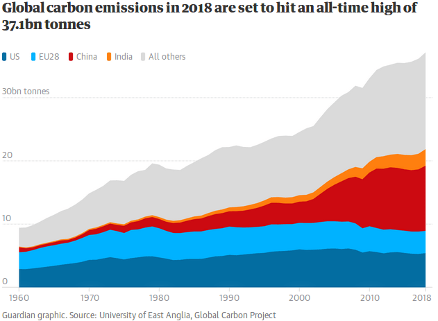 Lower Emissions