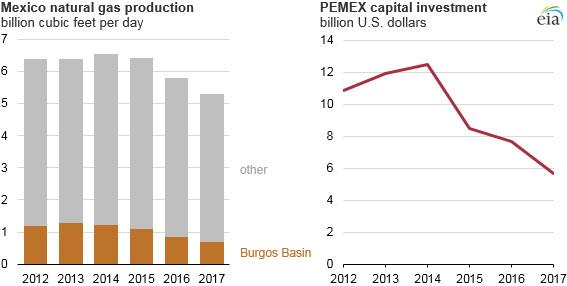 pemex capex 2012-2017