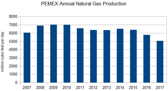 pemex gas production 2007-2017