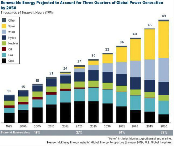 renewables by 2050 chart