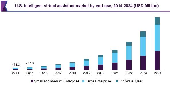 AI Market Growth