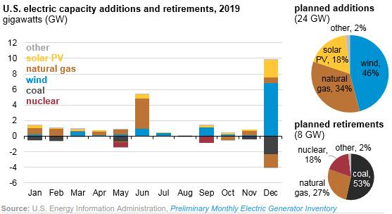 EIA electric capacity addition 2019 estimate