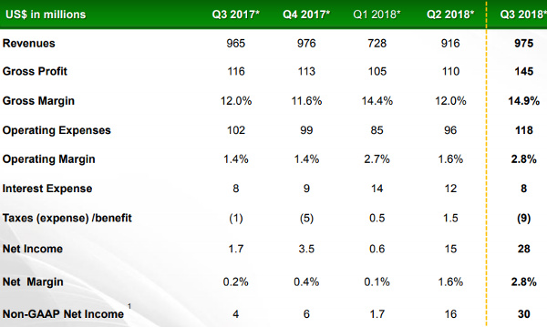 JKS financial metrics