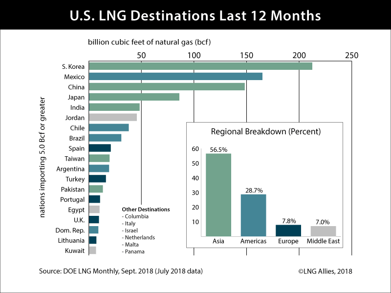LNG destination