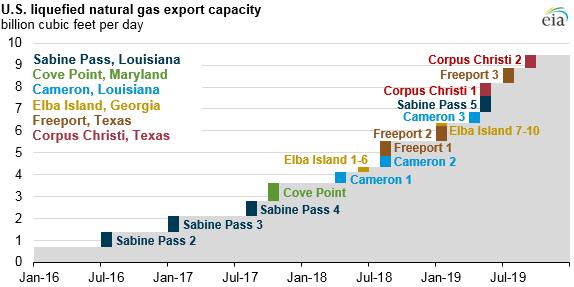 ng exports