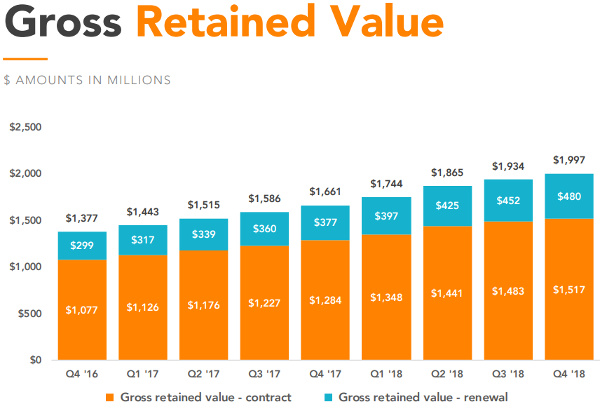 vivint gross retained value 2