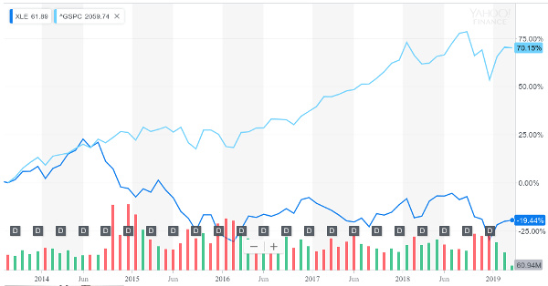 xle vs sp500 5 yr chart