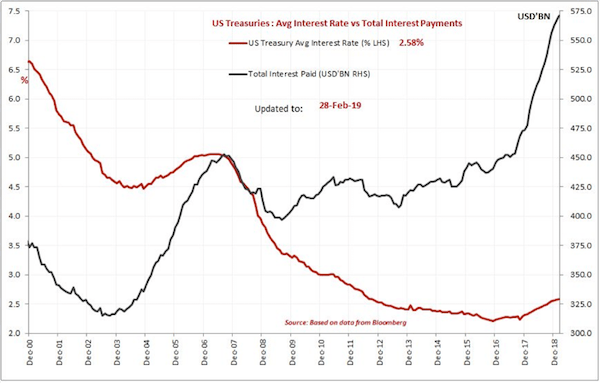 fed debt/interest 2000-2018