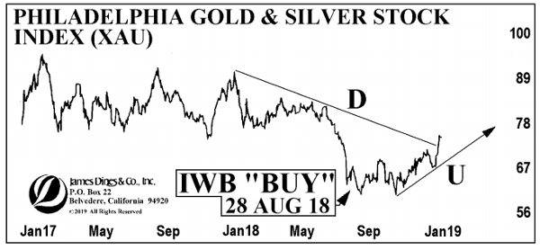 22 march 19 tdl gold chart